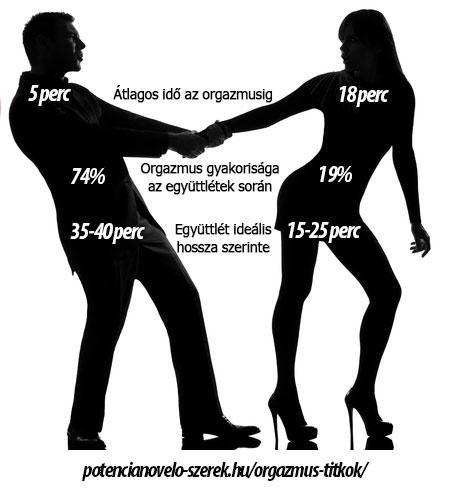 Nézzük át a legfőbb okokat miért nincs orgazmusa a nőknek